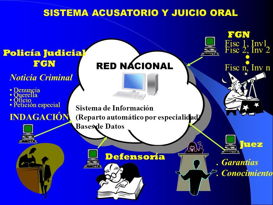 SISTEMA ACUSATORIO Y JUICIO ORAL Policía Judicial FGN Juez Defensoría Sistema de Información (Reparto automático por especialidad) Bases de Datos RED