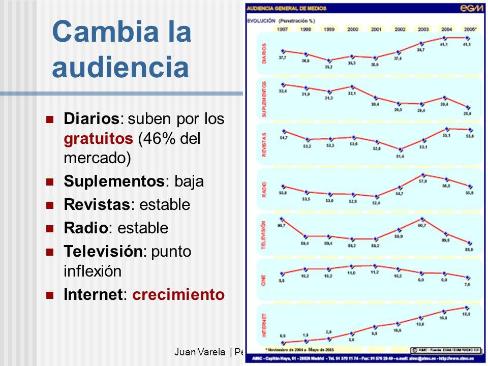 Juan Varela | Periodistas21.com3 Cambia la audiencia Diarios: suben por los gratuitos (46% del mercado) Suplementos: baja Revistas: estable Radio: est