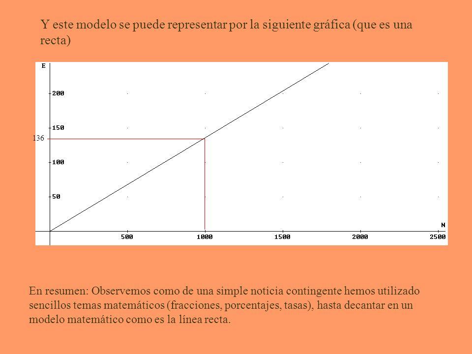 Y este modelo se puede representar por la siguiente gráfica (que es una recta) 136 En resumen: Observemos como de una simple noticia contingente hemos utilizado sencillos temas matemáticos (fracciones, porcentajes, tasas), hasta decantar en un modelo matemático como es la línea recta.