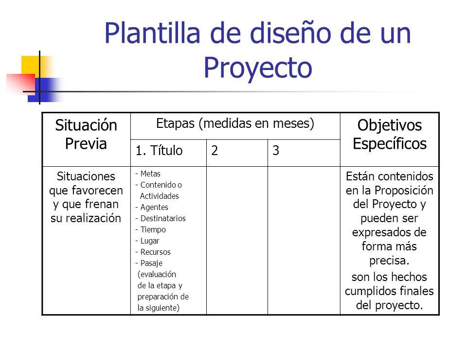 Plantilla de diseño de un Proyecto Situación Previa Etapas (medidas en meses) Objetivos Específicos 1. Título23 Situaciones que favorecen y que frenan