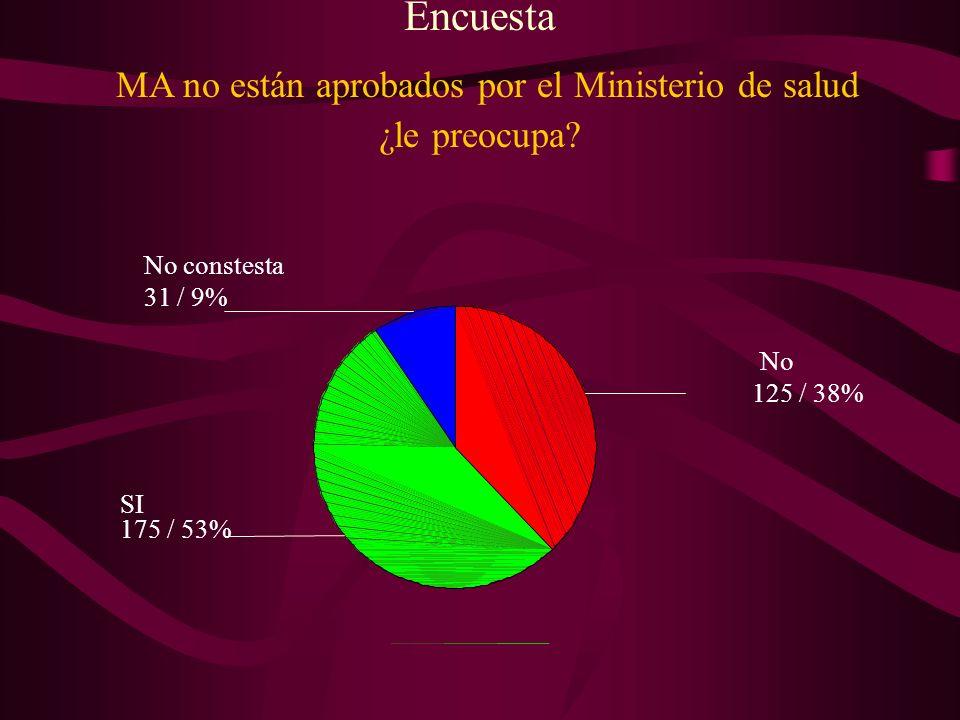 Encuesta MA no están aprobados por el Ministerio de salud ¿le preocupa? 31 / 9% 175 / 53% 125 / 38% No constesta SI No
