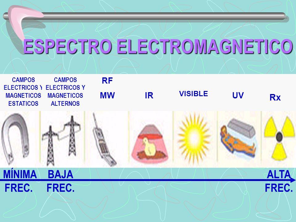 ESPECTRO ELECTROMAGNETICO MÍNIMA FREC. CAMPOS ELECTRICOS Y MAGNETICOS ESTATICOS CAMPOS ELECTRICOS Y MAGNETICOS ALTERNOS RF MWIR VISIBLE UV Rx BAJA FRE