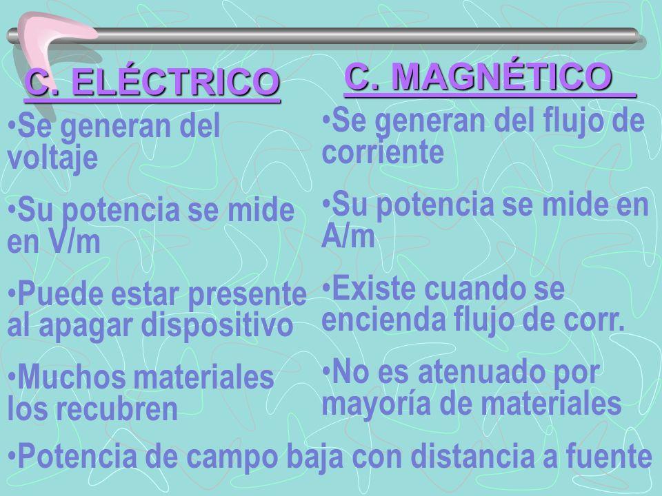 Potencia de campo baja con distancia a fuente C. ELÉCTRICO C. MAGNÉTICO Se generan del voltaje Su potencia se mide en V/m Puede estar presente al apag