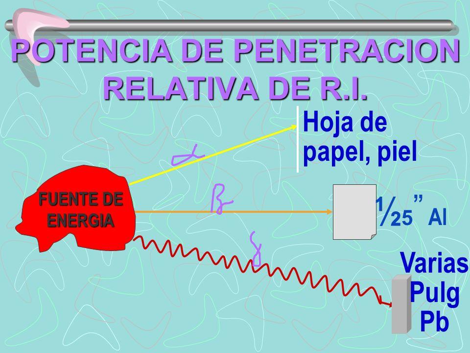 POTENCIA DE PENETRACION RELATIVA DE R.I. FUENTE DE ENERGIA Hoja de papel, piel ½ 5 Al Varias Pulg Pb