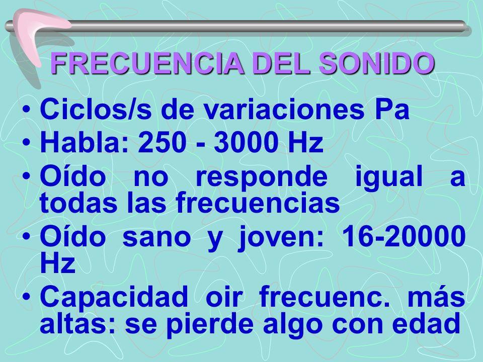 FRECUENCIA DEL SONIDO Ciclos/s de variaciones Pa Habla: 250 - 3000 Hz Oído no responde igual a todas las frecuencias Oído sano y joven: 16-20000 Hz Ca