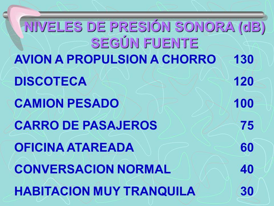 NIVELES DE PRESIÓN SONORA (dB) SEGÚN FUENTE AVION A PROPULSION A CHORRO130 DISCOTECA120 CAMION PESADO100 CARRO DE PASAJEROS 75 OFICINA ATAREADA 60 CONVERSACION NORMAL 40 HABITACION MUY TRANQUILA 30