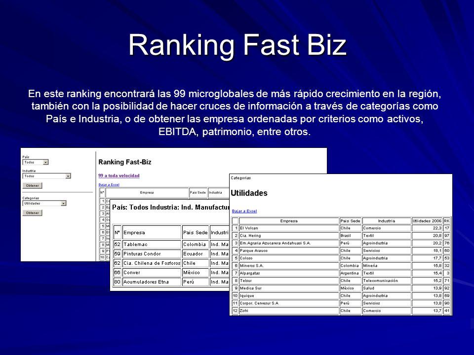 Ranking Fast Biz En este ranking encontrará las 99 microglobales de más rápido crecimiento en la región, también con la posibilidad de hacer cruces de