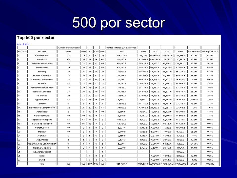 500 por sector