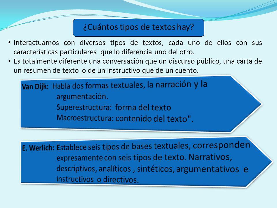 TipoEjemplos Narrativo Historias, crónicas, biografías, cuentos, novelas, leyendas, historietas, etc.