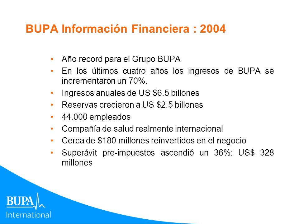 BUPA Información Financiera : 2004 Año record para el Grupo BUPA En los últimos cuatro años los ingresos de BUPA se incrementaron un 70%. Ingresos anu