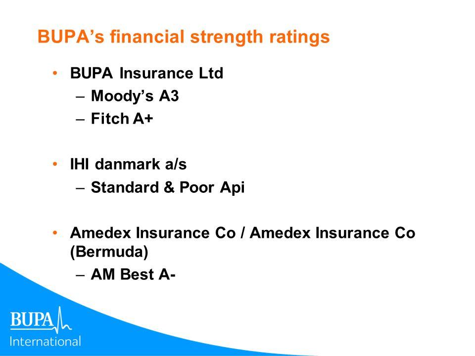 BUPAs financial strength ratings BUPA Insurance Ltd –Moodys A3 –Fitch A+ IHI danmark a/s –Standard & Poor Api Amedex Insurance Co / Amedex Insurance C