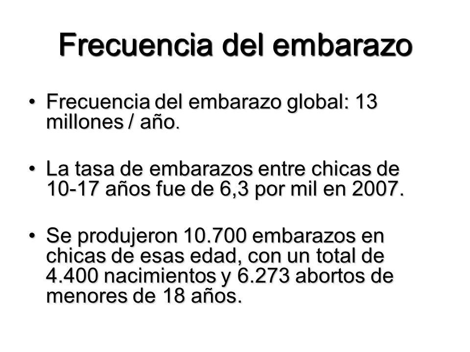 Frecuencia del embarazo Frecuencia del embarazo global: 13 millones / año.Frecuencia del embarazo global: 13 millones / año. La tasa de embarazos entr