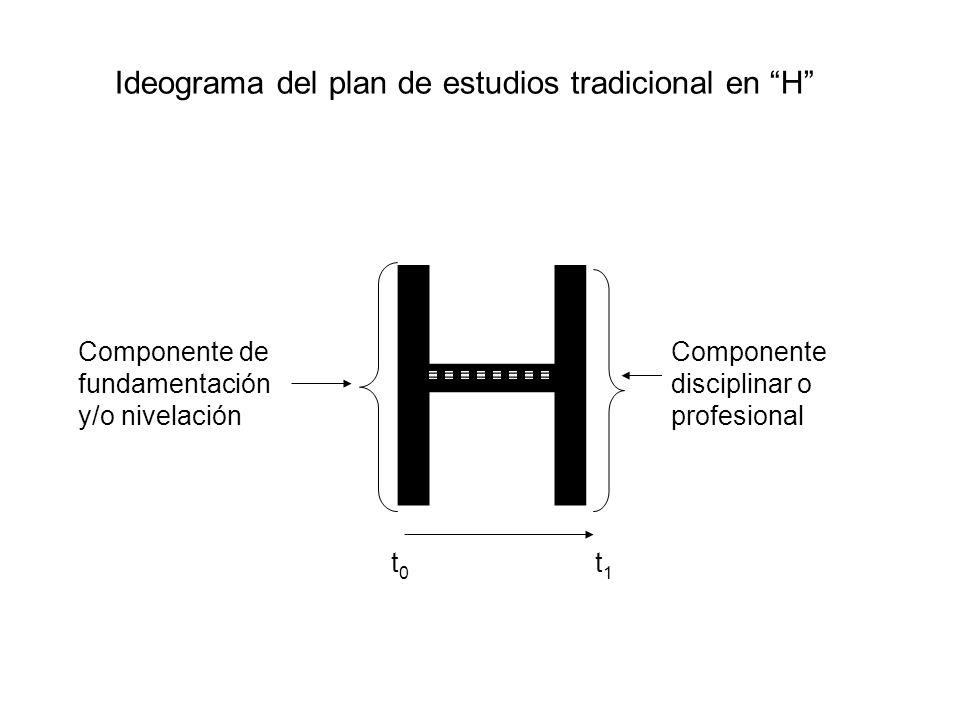 H Componente de fundamentación y/o nivelación t 1 t 0 Componente disciplinar o profesional Ideograma del plan de estudios tradicional en H