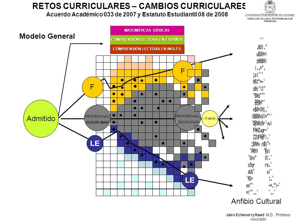 Admitido F F PROFESIONAL /DISCIPLINAR PROFESIONAL /DISCIPLINAR COMPRENSIÓN LECTORA EN INGLÉS COMPRENSIÓN LECTORA EN ESPAÑOL MATEMÁTICAS BÁSICAS LE T d