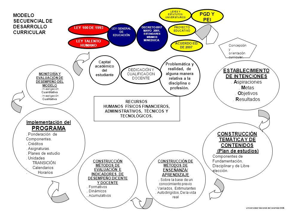 ESTABLECIMIENTO DE INTENCIONES. Aspiraciones. Metas. Objetivos. Resultados CONSTRUCCIÓN TEMÁTICA Y DE CONTENIDOS (Plan de estudios) Componentes de Fun