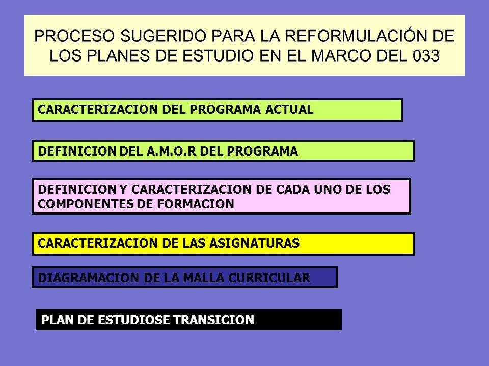 PROCESO SUGERIDO PARA LA REFORMULACIÓN DE LOS PLANES DE ESTUDIO EN EL MARCO DEL 033 CARACTERIZACION DEL PROGRAMA ACTUAL DEFINICION DEL A.M.O.R DEL PRO