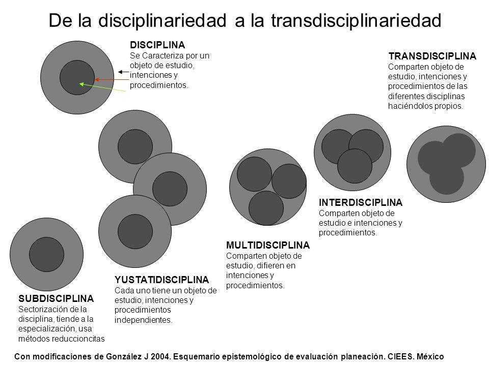 De la disciplinariedad a la transdisciplinariedad Con modificaciones de González J 2004. Esquemario epistemológico de evaluación planeación. CIEES. Mé