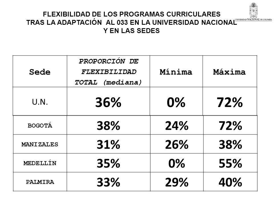 BOGOTÁ 38%24%72% MANIZALES 31%26%38% MEDELLÍN 35%0%55% PALMIRA 33%29%40% FLEXIBILIDAD DE LOS PROGRAMAS CURRICULARES TRAS LA ADAPTACIÓN AL 033 EN LA UN