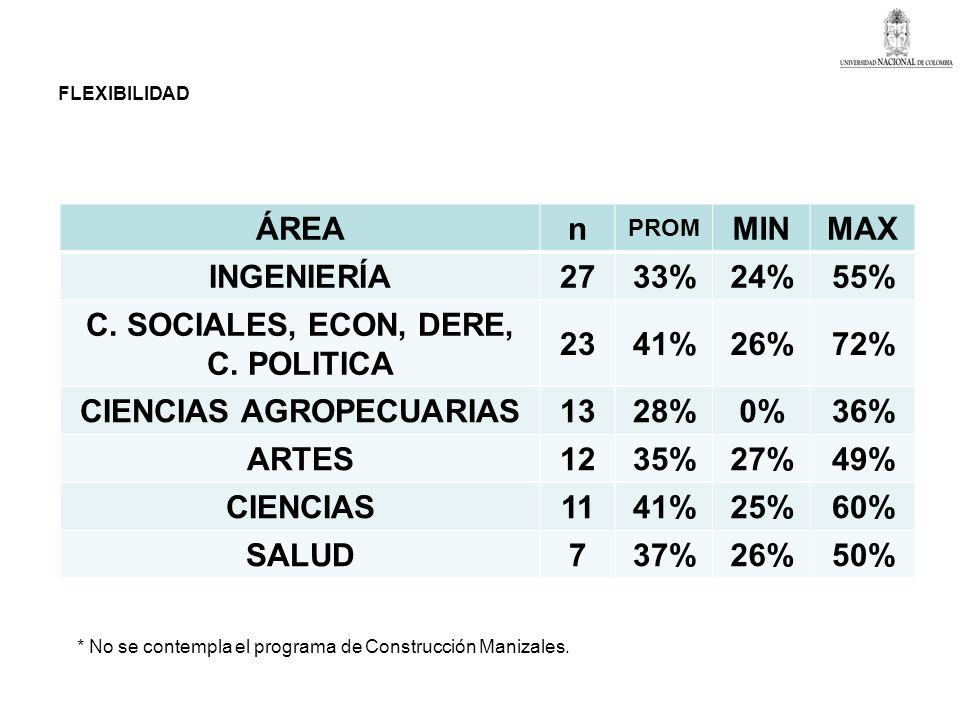FLEXIBILIDAD DE LOS PROGRAMAS CURRICULARES TRAS LA ADAPTACIÓN AL 033 SEGÚN LAS ÁREAS * ÁREAn PROM MINMAX INGENIERÍA2733%24%55% C. SOCIALES, ECON, DERE