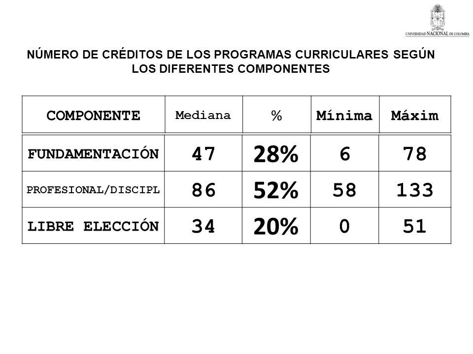FUNDAMENTACIÓN 47 28% 678 PROFESIONAL/DISCIPL 86 52% 58133 LIBRE ELECCIÓN 34 20% 051 NÚMERO DE CRÉDITOS DE LOS PROGRAMAS CURRICULARES SEGÚN LOS DIFERE