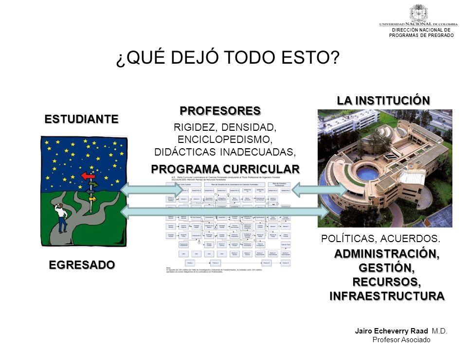 Jairo Echeverry Raad M.D. Profesor Asociado DIRECCIÓN NACIONAL DE PROGRAMAS DE PREGRADO ¿QUÉ DEJÓ TODO ESTO? ESTUDIANTE ESTUDIANTE LA INSTITUCIÓN PROG