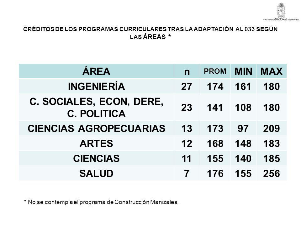 CRÉDITOS DE LOS PROGRAMAS CURRICULARES TRAS LA ADAPTACIÓN AL 033 SEGÚN LAS ÁREAS * ÁREAn PROM MINMAX INGENIERÍA27174161180 C. SOCIALES, ECON, DERE, C.