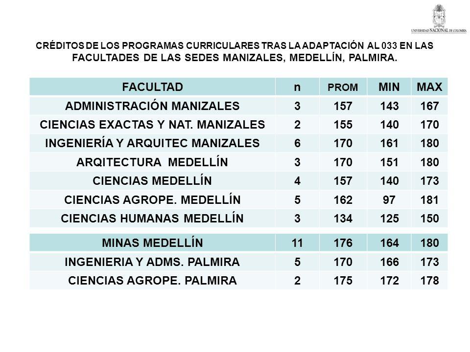 CRÉDITOS DE LOS PROGRAMAS CURRICULARES TRAS LA ADAPTACIÓN AL 033 EN LAS FACULTADES DE LAS SEDES MANIZALES, MEDELLÍN, PALMIRA. FACULTADn PROM MINMAX AD