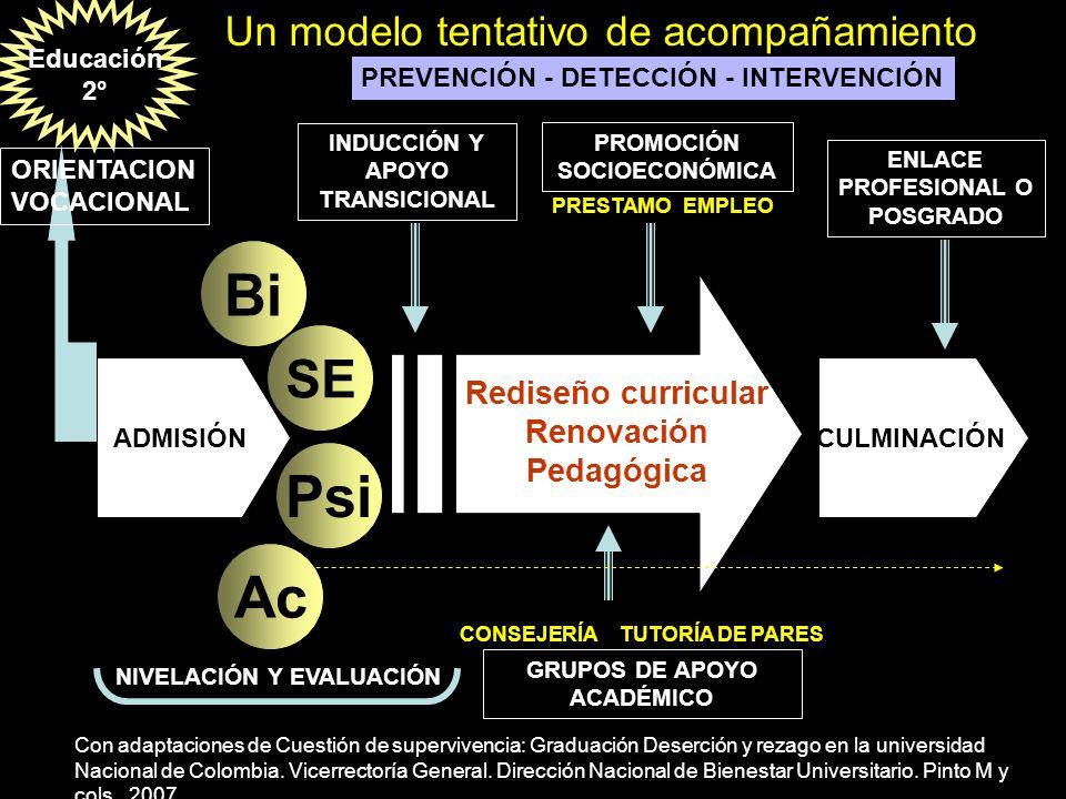 Con adaptaciones de Cuestión de supervivencia: Graduación Deserción y rezago en la universidad Nacional de Colombia. Vicerrectoría General. Dirección
