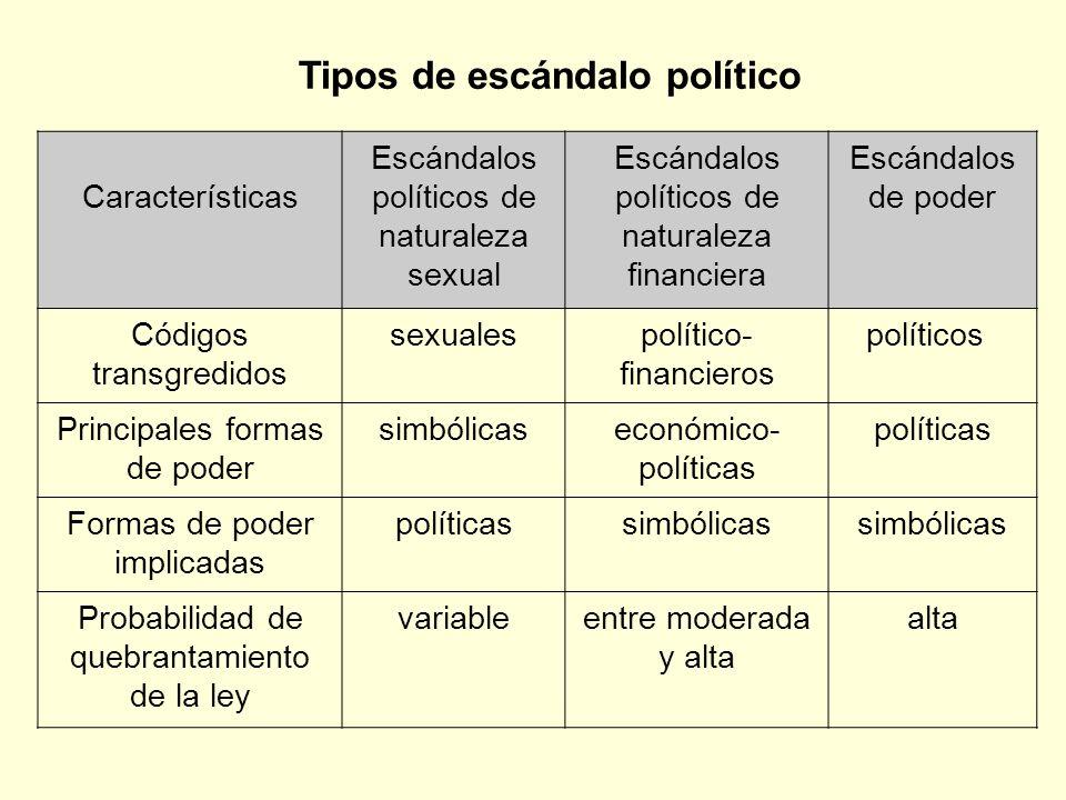 Tipos de escándalo político Características Escándalos políticos de naturaleza sexual Escándalos políticos de naturaleza financiera Escándalos de pode