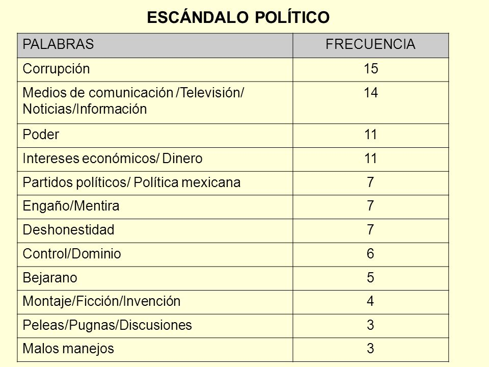 ESCÁNDALO POLÍTICO PALABRASFRECUENCIA Corrupción15 Medios de comunicación /Televisión/ Noticias/Información 14 Poder11 Intereses económicos/ Dinero11