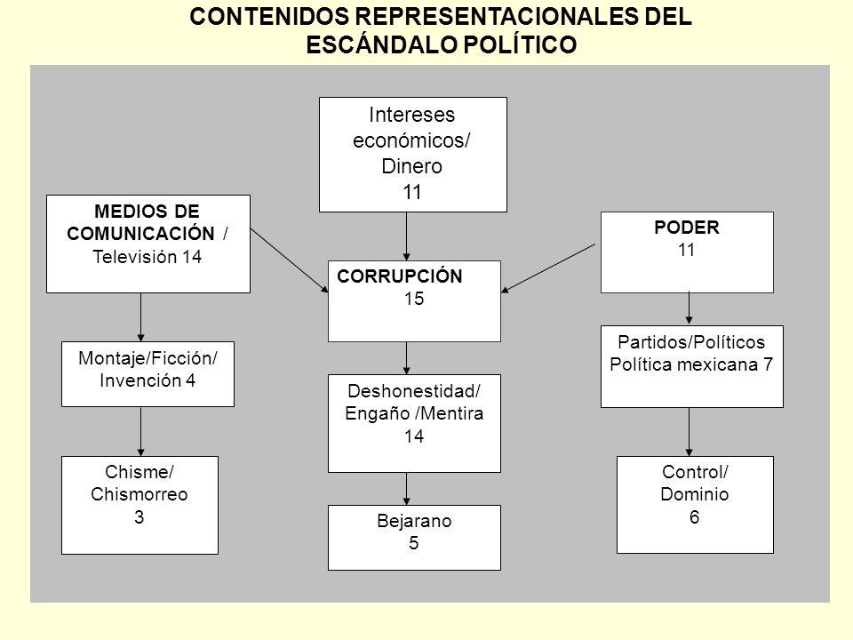 CONTENIDOS REPRESENTACIONALES DEL ESCÁNDALO POLÍTICO Montaje/Ficción/ Invención 4 Chisme/ Chismorreo 3 CORRUPCIÓN 15 Deshonestidad/ Engaño /Mentira 14