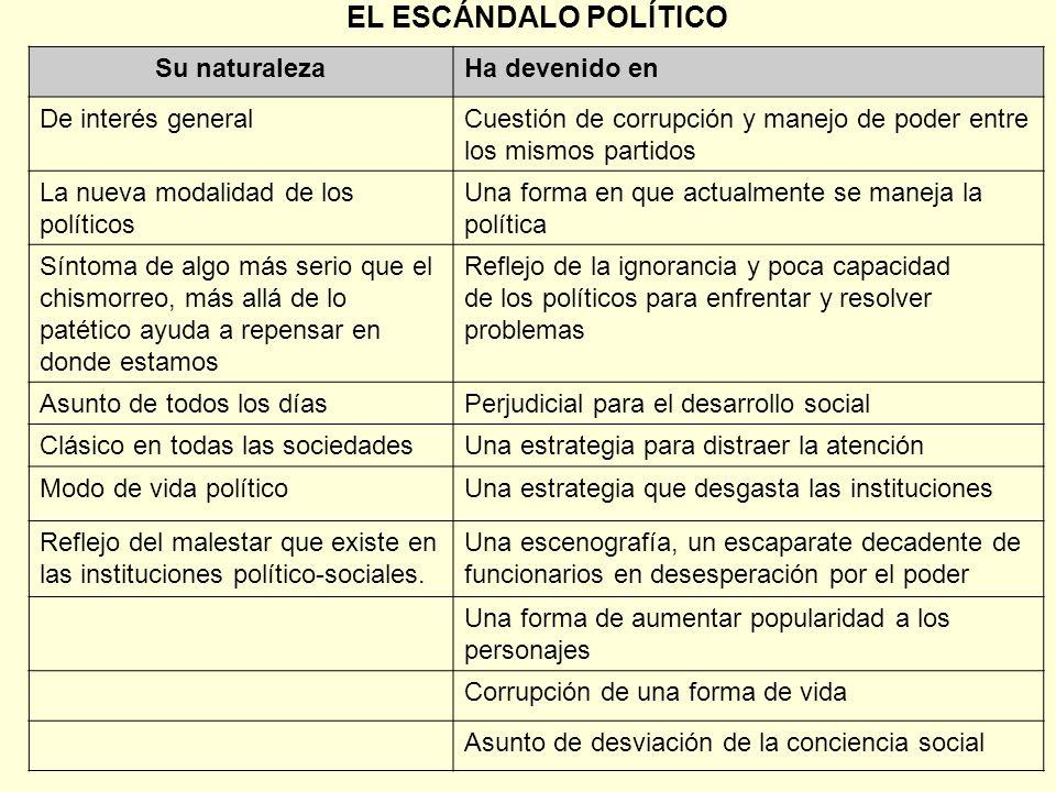 EL ESCÁNDALO POLÍTICO Su naturalezaHa devenido en De interés generalCuestión de corrupción y manejo de poder entre los mismos partidos La nueva modali