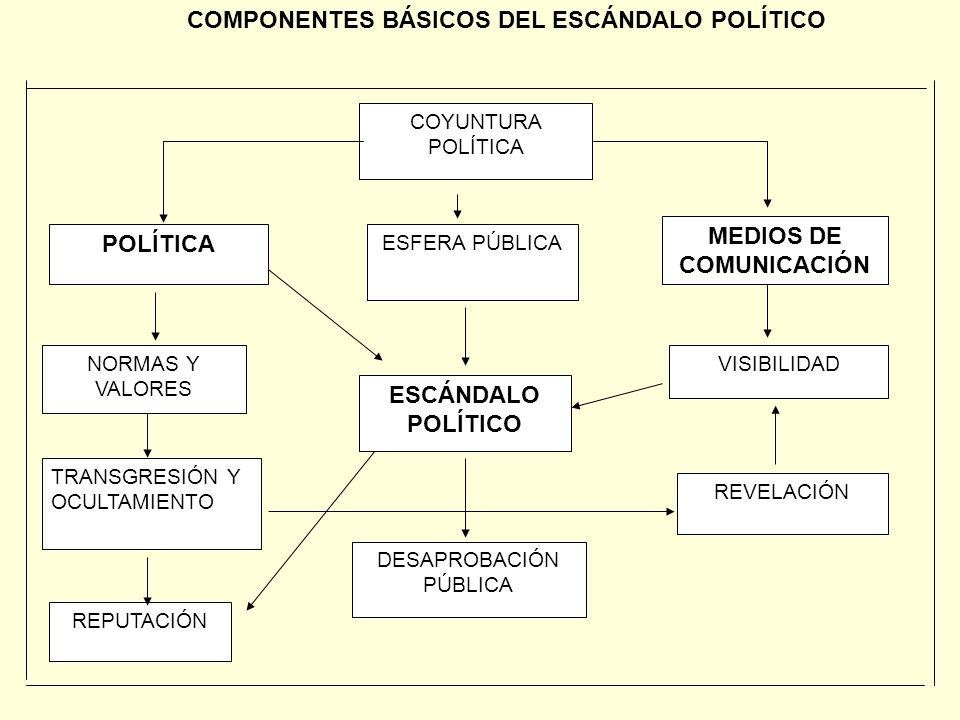 CONTENIDOS REPRESENTACIONALES DEL ESCÁNDALO POLÍTICO Montaje/Ficción/ Invención 4 Chisme/ Chismorreo 3 CORRUPCIÓN 15 Deshonestidad/ Engaño /Mentira 14 Bejarano 5 MEDIOS DE COMUNICACIÓN / Televisión 14 Intereses económicos/ Dinero 11 PODER 11 Partidos/Políticos Política mexicana 7 Control/ Dominio 6