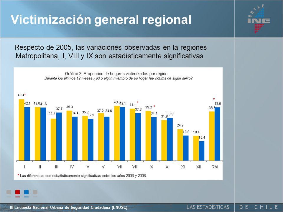 DE CHILELAS ESTADÍSTICAS III Encuesta Nacional Urbana de Seguridad Ciudadana (ENUSC) Victimización general 2005 2006 Respecto de 2005, la variación en la proporción de hogares victimizados no presenta diferencias estadísticamente significativas