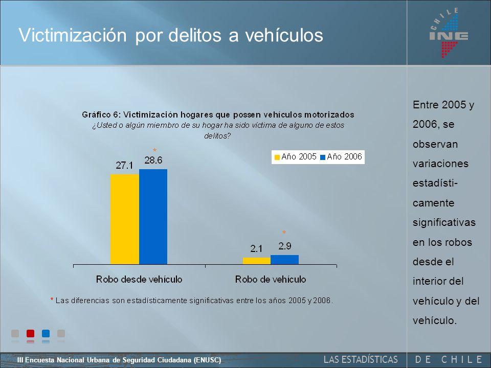 DE CHILELAS ESTADÍSTICAS III Encuesta Nacional Urbana de Seguridad Ciudadana (ENUSC) Victimización por delito * La diferencia es estadísticamente significativa entre los años 2005 y 2006.