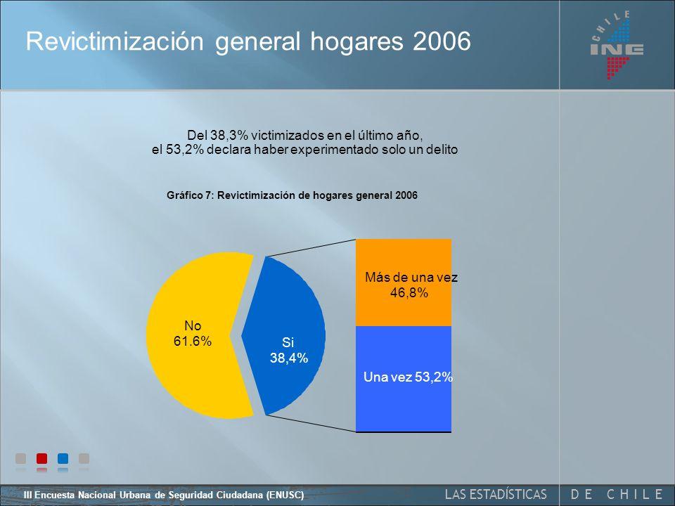 DE CHILELAS ESTADÍSTICAS III Encuesta Nacional Urbana de Seguridad Ciudadana (ENUSC) Entre 2005 y 2006, se observan variaciones estadísti- camente significativas en los robos desde el interior del vehículo y del vehículo.