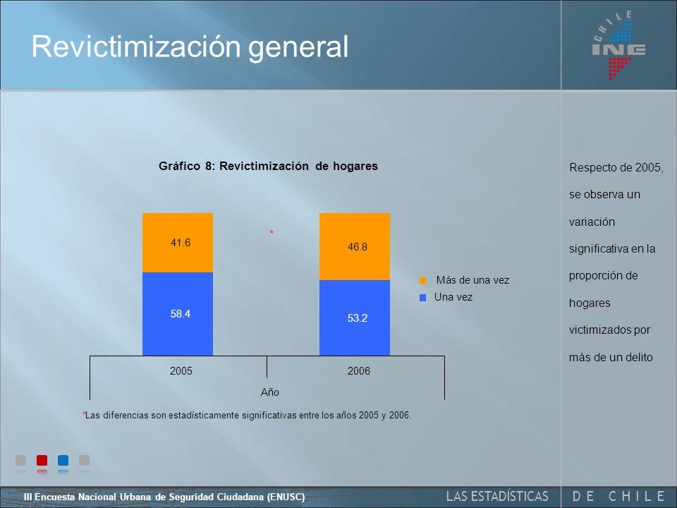 DE CHILELAS ESTADÍSTICAS III Encuesta Nacional Urbana de Seguridad Ciudadana (ENUSC) Del 38,3% victimizados en el último año, el 53,2% declara haber experimentado solo un delito Revictimización general hogares 2006 Gráfico 7: Revictimización de hogares general 2006 No 61.6% Si 38,4% Una vez 53,2% Más de una vez 46,8%