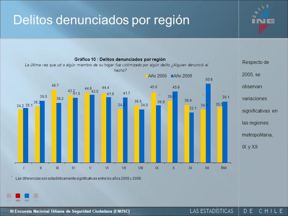 DE CHILELAS ESTADÍSTICAS III Encuesta Nacional Urbana de Seguridad Ciudadana (ENUSC) Respecto de 2005, la variación en la proporción de delitos denunciados presenta diferencias estadísticamente significativas.