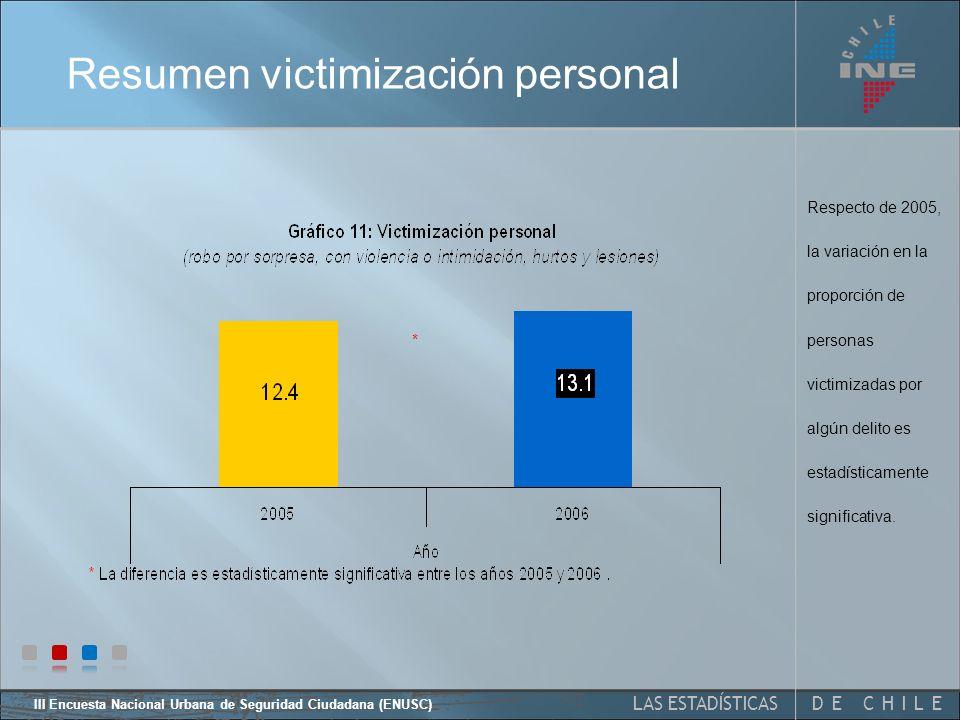 III Encuesta Nacional Urbana de Seguridad Ciudadana (ENUSC) 25 Victimización personal