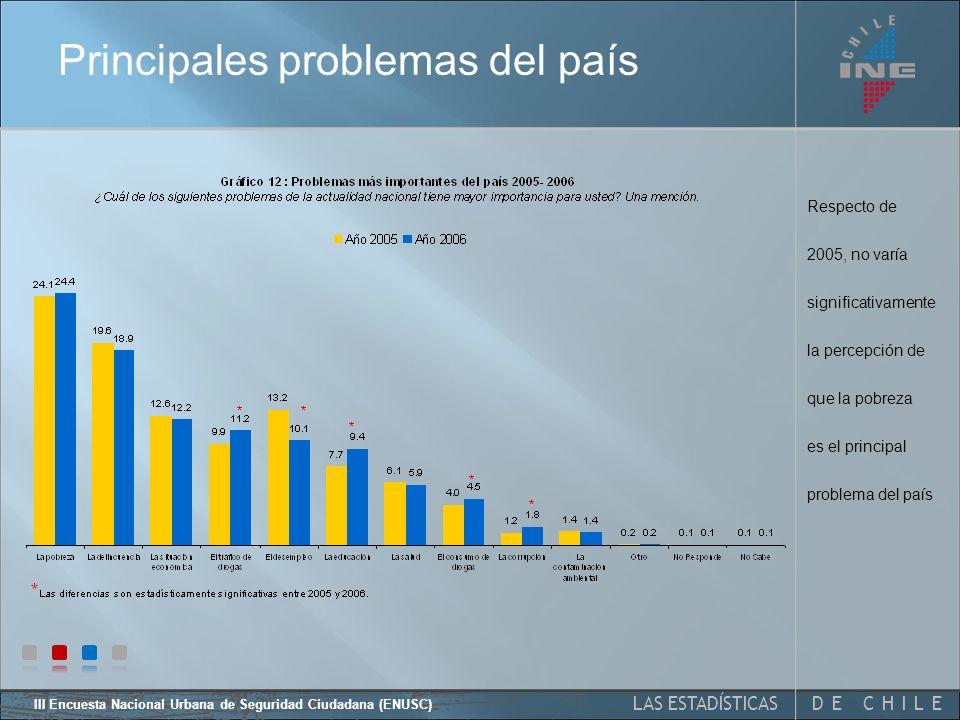 III Encuesta Nacional Urbana de Seguridad Ciudadana (ENUSC) 27 Percepción general