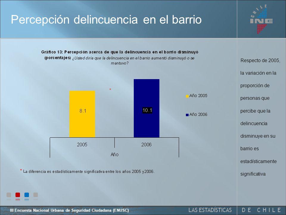 DE CHILELAS ESTADÍSTICAS III Encuesta Nacional Urbana de Seguridad Ciudadana (ENUSC) Principales problemas del país Respecto de 2005, no varía significativamente la percepción de que la pobreza es el principal problema del país
