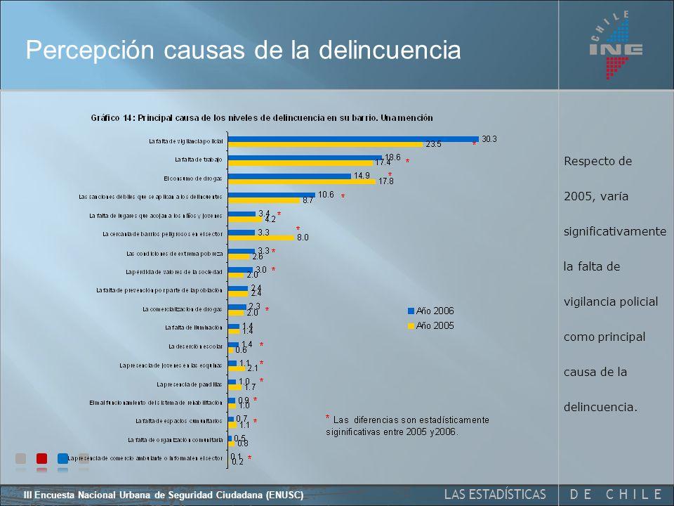 DE CHILELAS ESTADÍSTICAS III Encuesta Nacional Urbana de Seguridad Ciudadana (ENUSC) Percepción delincuencia en el barrio Respecto de 2005, la variación en la proporción de personas que percibe que la delincuencia disminuye en su barrio es estadísticamente significativa *