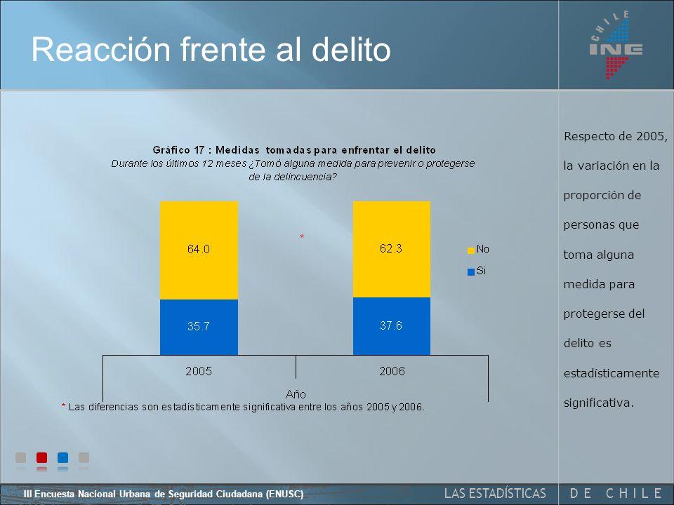 DE CHILELAS ESTADÍSTICAS III Encuesta Nacional Urbana de Seguridad Ciudadana (ENUSC) Percepción de vulnerabilidad Entre el 2005 y el 2006, la mayor variación se produce en los que se sienten muy seguros