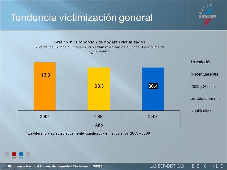 III Encuesta Nacional Urbana de Seguridad Ciudadana (ENUSC) 37 Victimización hogares