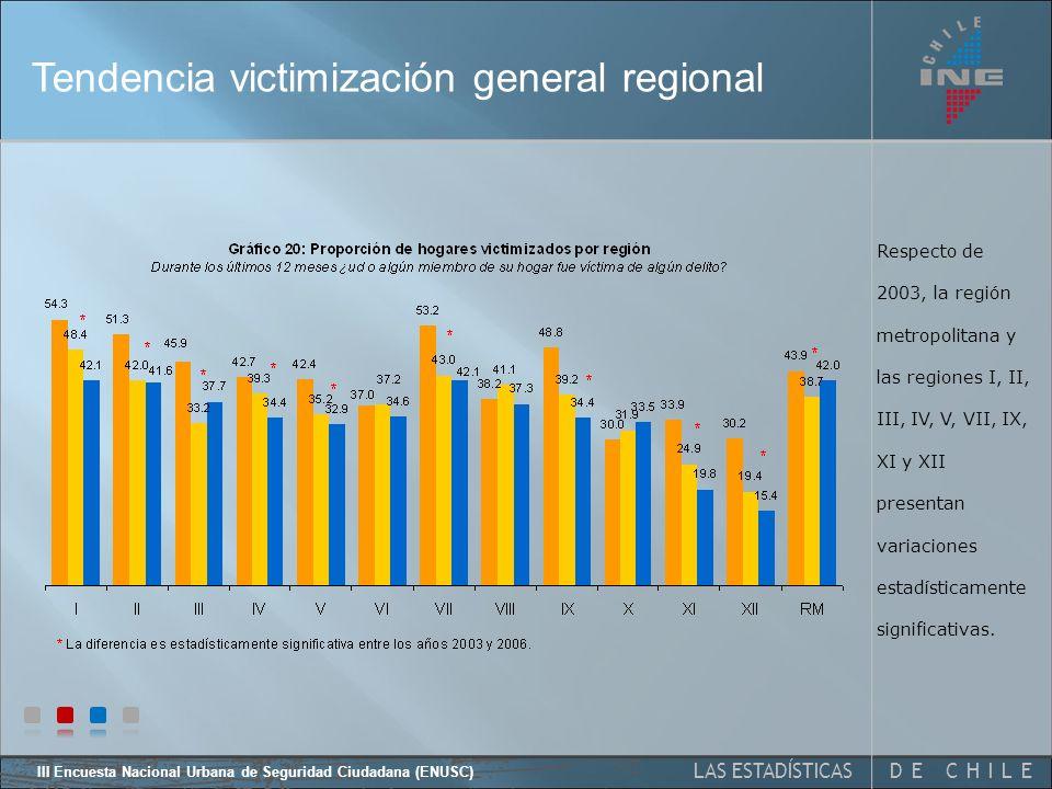 DE CHILELAS ESTADÍSTICAS III Encuesta Nacional Urbana de Seguridad Ciudadana (ENUSC) Tendencia victimización general La variación porcentual entre 2003 y 2006 es estadísticamente significativa