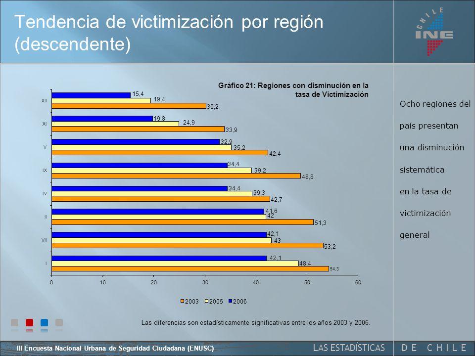 DE CHILELAS ESTADÍSTICAS III Encuesta Nacional Urbana de Seguridad Ciudadana (ENUSC) Tendencia victimización general regional Respecto de 2003, la región metropolitana y las regiones I, II, III, IV, V, VII, IX, XI y XII presentan variaciones estadísticamente significativas.