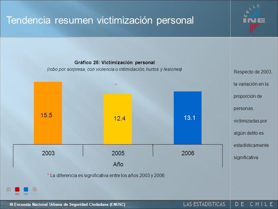 III Encuesta Nacional Urbana de Seguridad Ciudadana (ENUSC) 44 Victimización personal