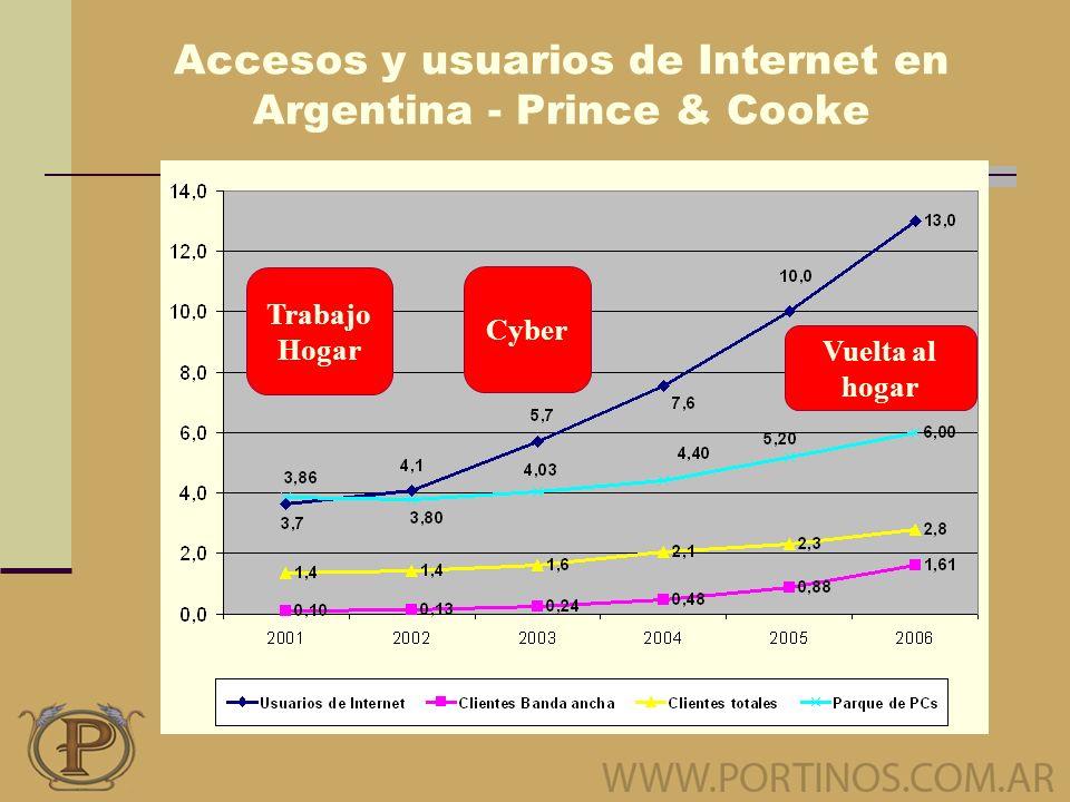 Accesos y usuarios de Internet en Argentina - Prince & Cooke Trabajo Hogar Cyber Vuelta al hogar