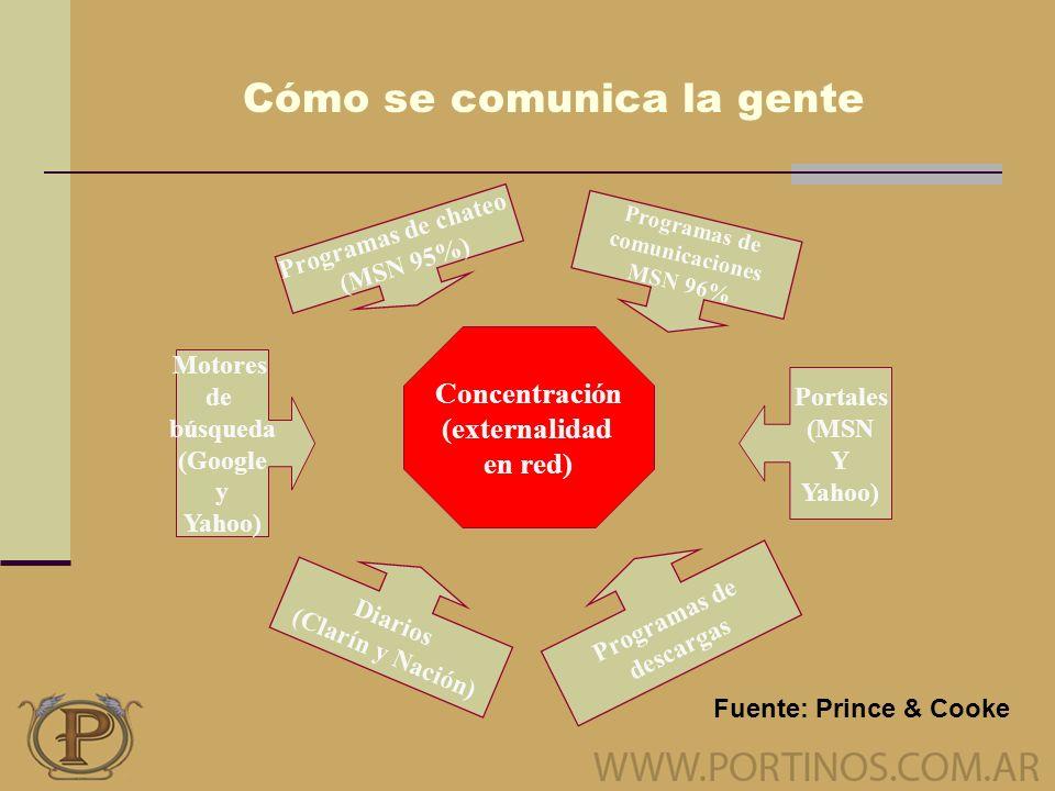 Cómo se comunica la gente Concentración (externalidad en red) Programas de chateo (MSN 95%) Portales (MSN Y Yahoo) Motores de búsqueda (Google y Yahoo) Diarios (Clarín y Nación) Programas de descargas Programas de comunicaciones MSN 96% Fuente: Prince & Cooke