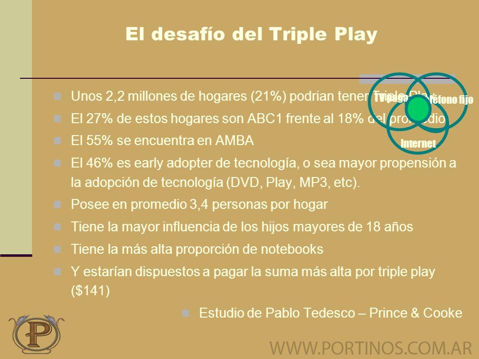 El desafío del Triple Play Unos 2,2 millones de hogares (21%) podrian tener Triple Play El 27% de estos hogares son ABC1 frente al 18% del promedio El 55% se encuentra en AMBA El 46% es early adopter de tecnología, o sea mayor propensión a la adopción de tecnología (DVD, Play, MP3, etc).